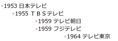 1953:日本テレビ;1955:TBSテレビ;1959:テレビ朝日;1959:フジテレビ;1964:テレビ東京