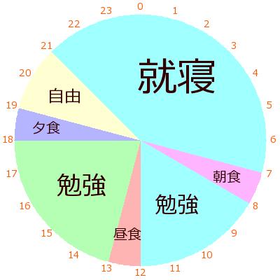 作成 円 グラフ