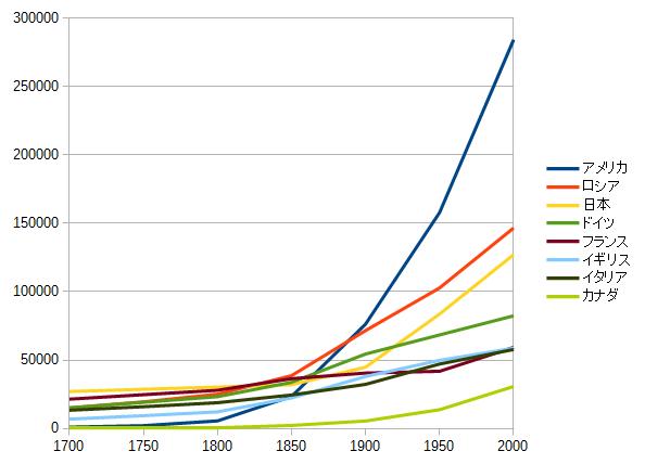 世界の国別人口の推移をグラフに | You Look Too Cool