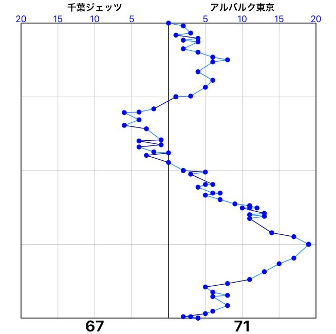 千葉対東京
